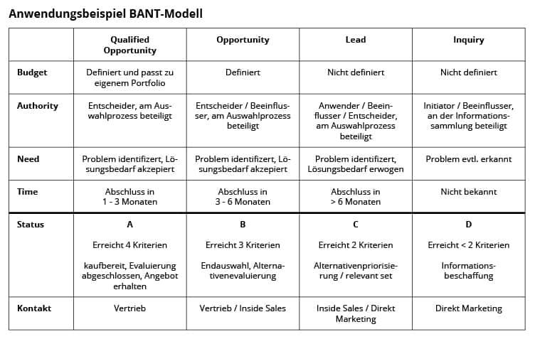 Online-Vertriebsberatung:BANT-Modell