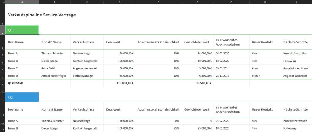 Online-Vertriebsberatung - Vorteil CRM - Verkaufspipeline visualisieren Excel