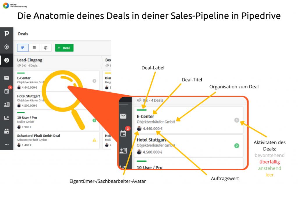 Online-Vertriebsberatung - Anatomie deines Deals in Pipedrive