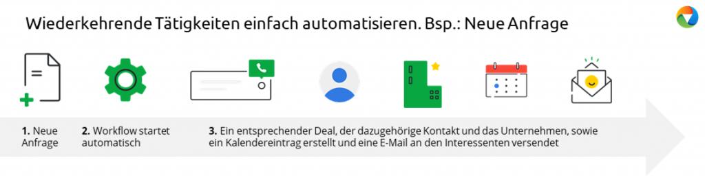 Online-Vertriebsberatung - Pipedrive Workflow Automatisierung_Bsp_neue_Anfrage